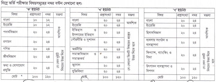 Barisal University Admission Test Mark Distribution