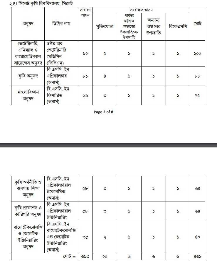 Sylhet Agricultural University Admission Circular 2019-20 | SAS Admission 1